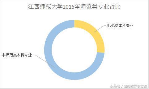 又如,杭州师范大学的师范类专业占开设专业总数的32%。盐城师范学院有70个本科专业,其中师范类15个,占比21%。