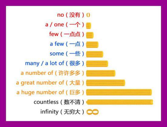 这张图应该能让你明白那些数量词之间的级别差距了,再来试着用这些词造一下句子吧: