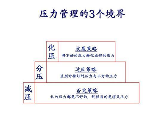 (压力管理的3个境界:熊汉忠,2006)