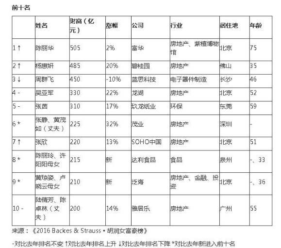 ▲图片来源:《2016胡润女富豪榜》