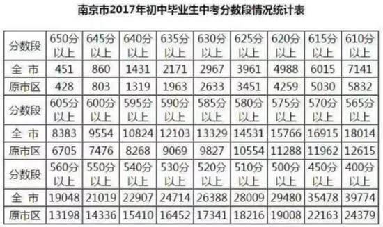 【热门初中成绩单】