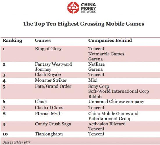 双语:全球最赚钱的10款游戏 中国占了9个|游戏