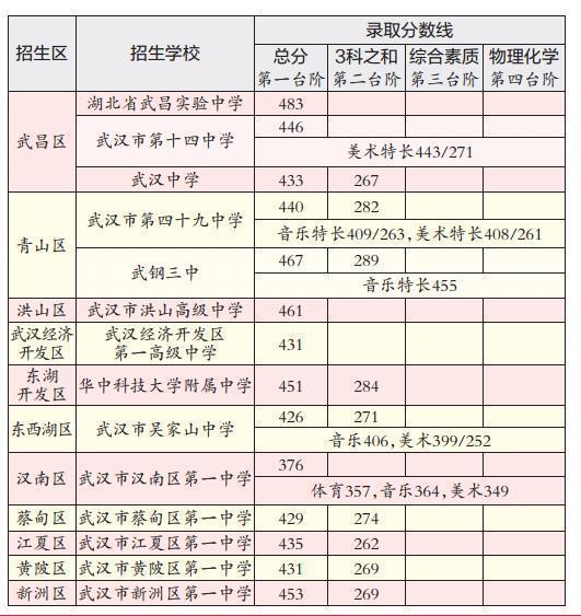 原标题:27所省示范高中校线出炉
