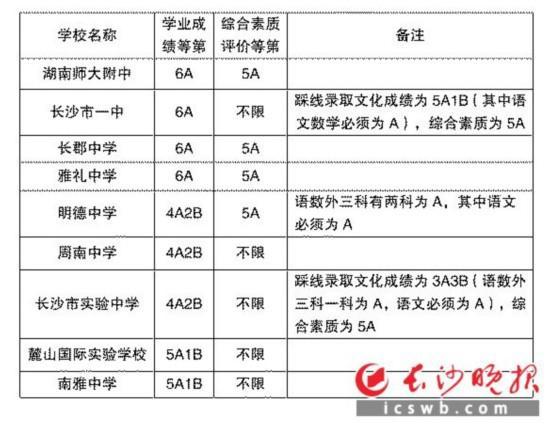 湖南长沙2017公布普通高中第一批录取线中考高中资格证下载教师真题数学图片