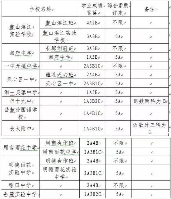 7月26日,2015出炉濮阳高中第三批普通高中年长控制线录取.徐惠清城区沙市濮阳市名师v高中图片