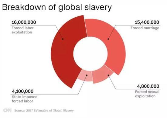 (现代奴役的大概数据分布 图片来源:CNN)