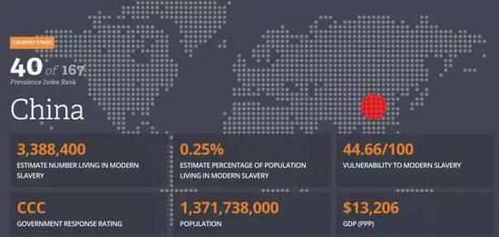 (图片来源:globalslaveryindex.org)