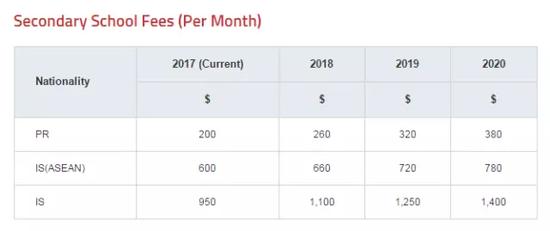 图为新加坡公立中学每月学费表,源于新加坡教育部网站截屏。