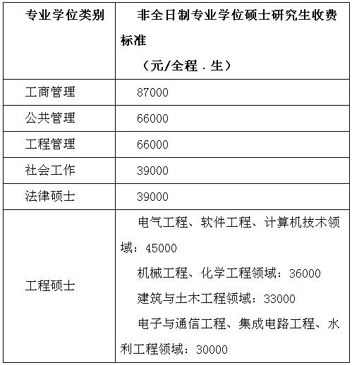 福州大学2019年招收攻读硕士学位研究生招生简章