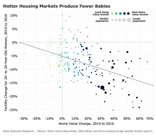 房价高涨让人不想生娃?美房价涨幅致生育率下降