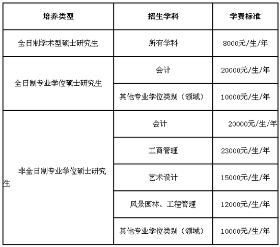南京林业大学2019年硕士研究生招生简章