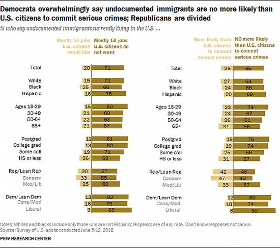 美国人到底怎么看待外来移民的?