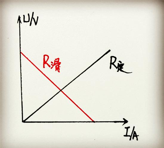 知道了以上结论,下面这两道中考物理题就可以很容易解决了。
