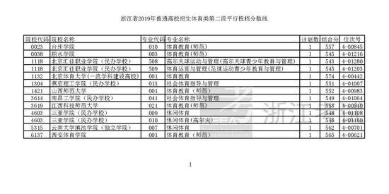 浙江2019高考第二段平行投档分数线揭晓
