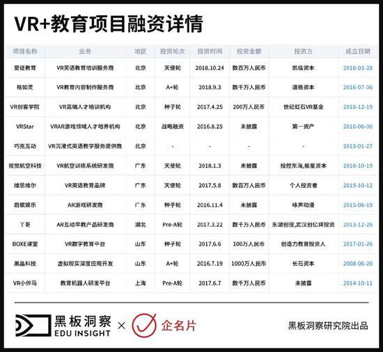 腾讯搅热VR市场:VR+教育是否有新机会?