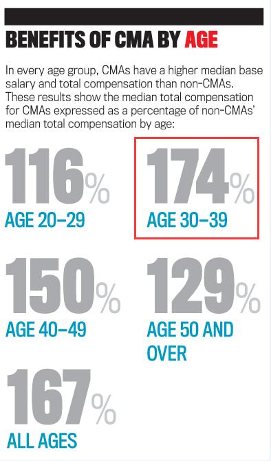 IMA最新全球薪资调查结果出炉CMA持证者收入较非持证财务人员高出67%