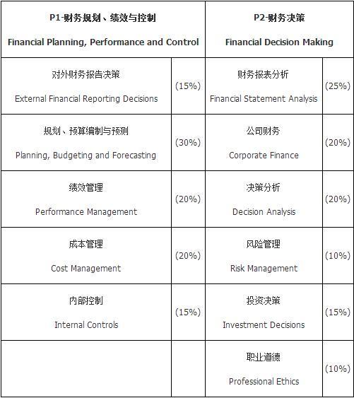 管理会计师报名条件和管理会计师考试科目一览