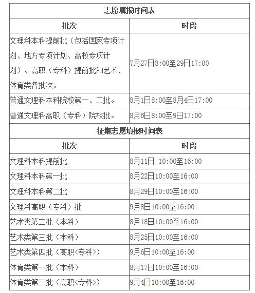 安徽高考志愿填报办法公布 7月27-29日填报提前批