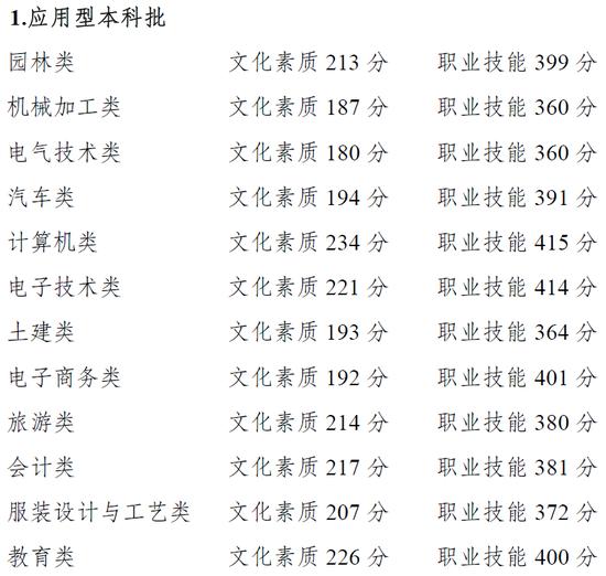 重庆2021高职分类考试招生录取最低控制线出炉
