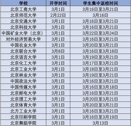 北京20余高校延迟学生返校 时间多在3月中下旬