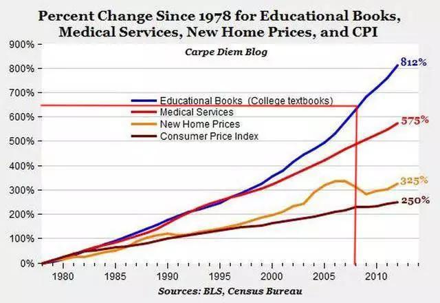 (图中蓝线表示的是教材价格百分比变化)