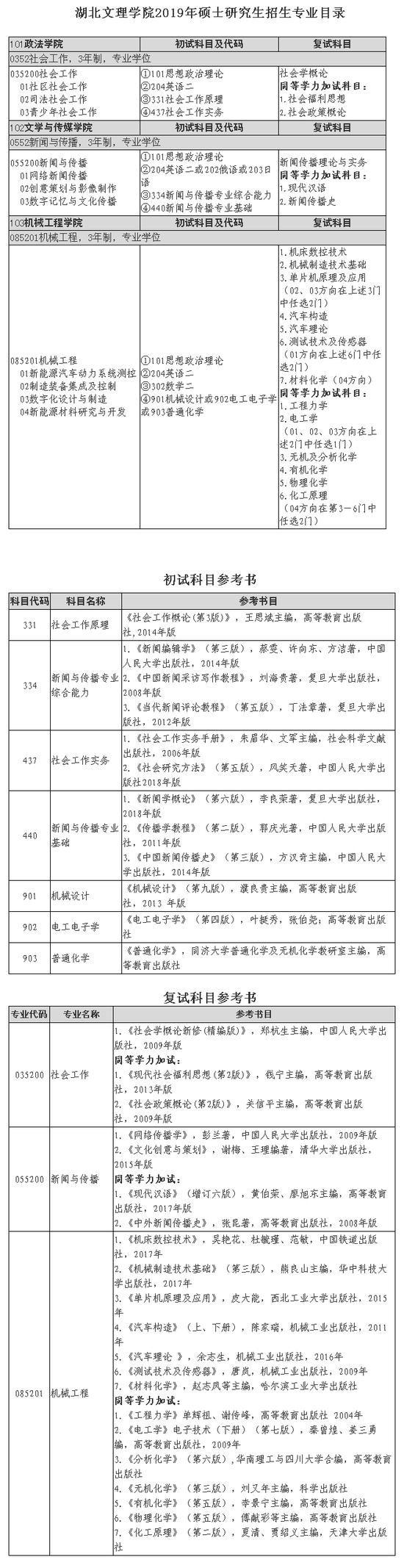 湖北文理学院2019年硕士研究生招生简章