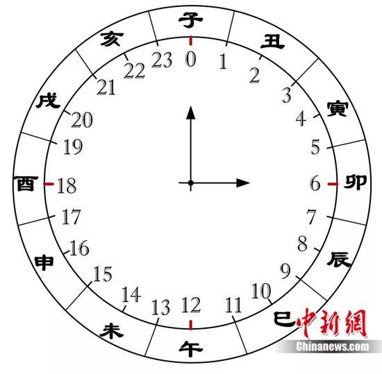 现代二十四小时与中国古代十二时辰对应表  制图:韩章云