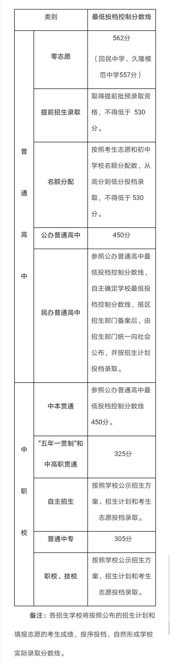 上海中考最低投档分数线公布 报名人数与招生数均略增