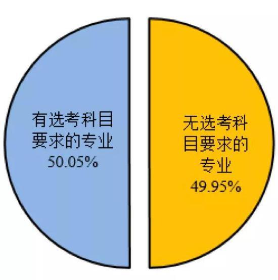 2017上海高考