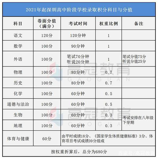 深圳中考新政策