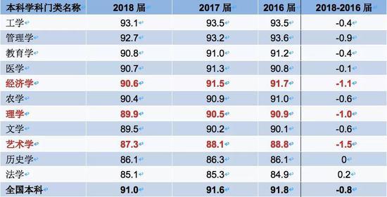 △从2016~2018届本科各学科门类毕业生就业率变化趋势可以看出,经济学毕业生就业率下降较多。(图表来源:麦可思《2019年就业蓝皮书》)