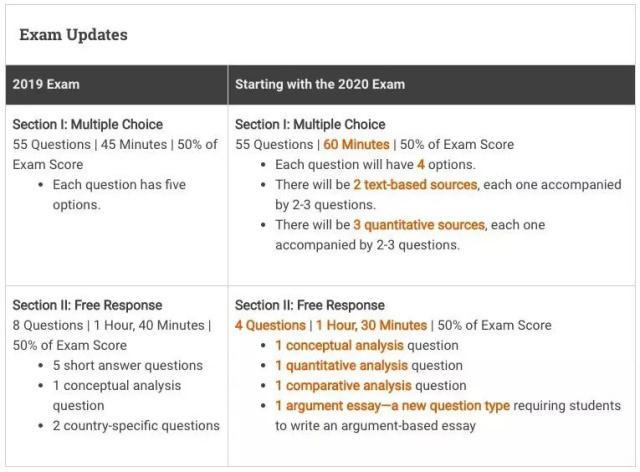 第一部分多项选择题,考试时长延长至60分钟;