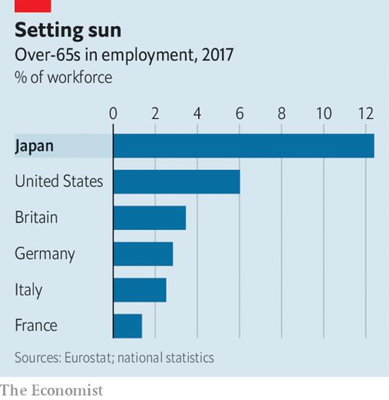 图:全世界65岁以上仍在工作的人口统计,日本居首位(图源网络)