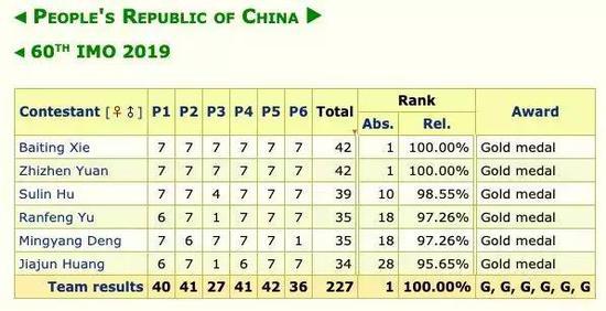 IMO2019中国队成员得分情况