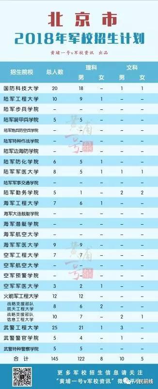 2018年军校在31省市区招生计划发布