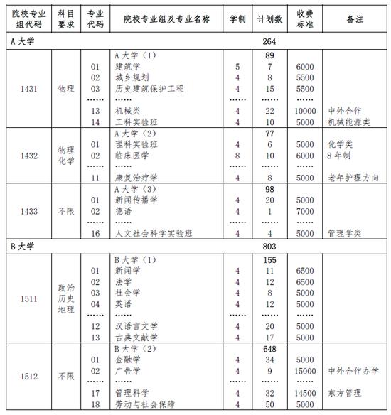 上海公布2018年高考招生志愿填报投档办法