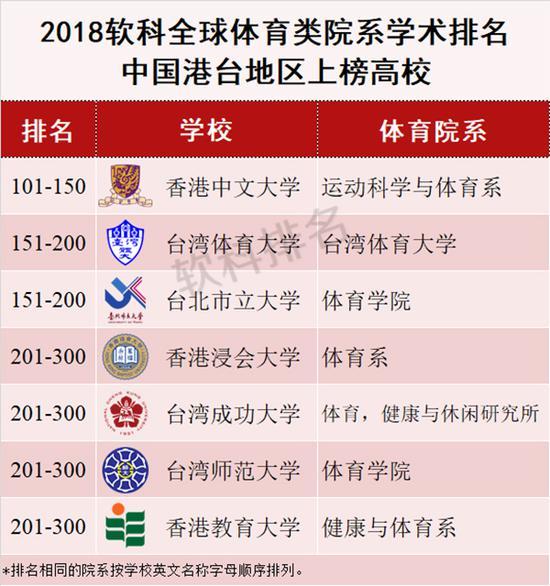 体育类大学排行:孙杨读博的上海体院跻身全球百强