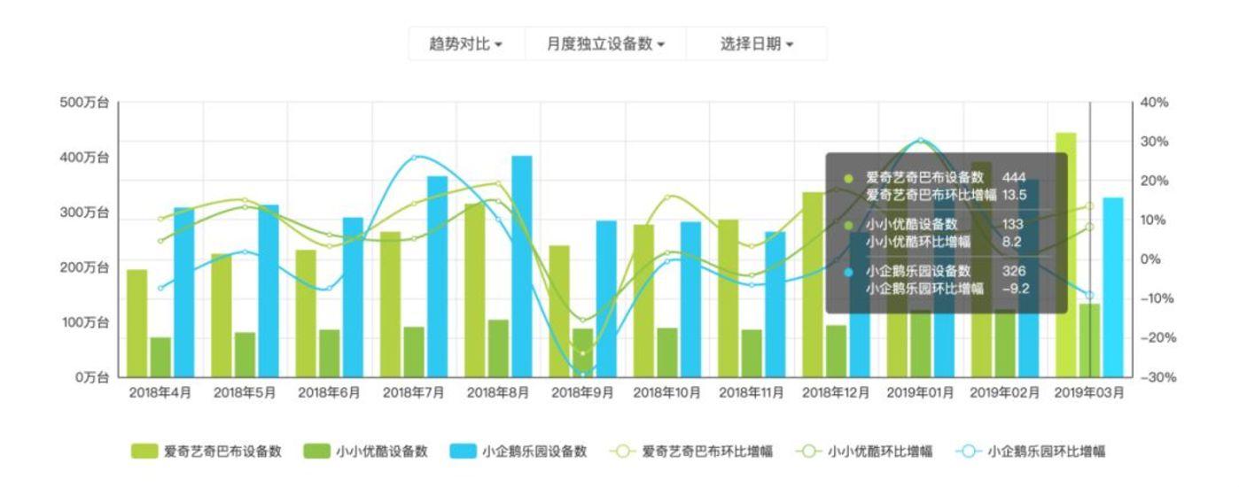 數據來自艾瑞App指數