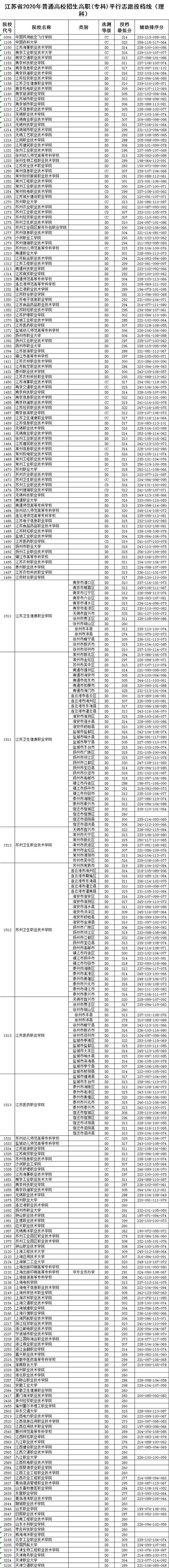 《【无极2在线登陆注册】江苏2020普高招生高职(专科)平行志愿投档线》