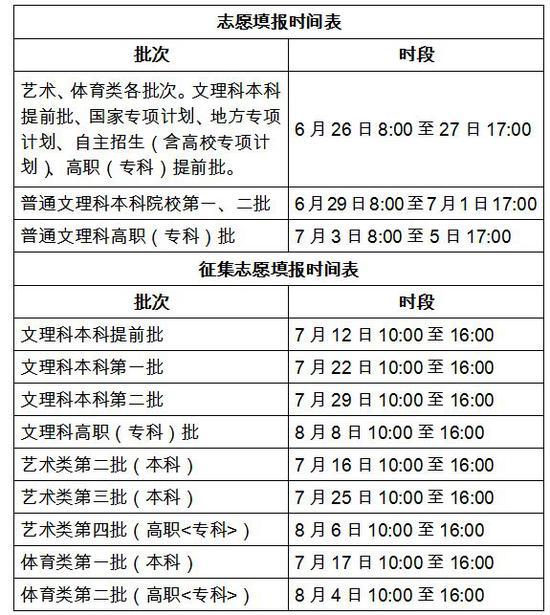 安徽省發布:2019年高考志愿網上填報辦法