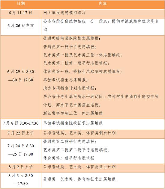浙江高考成绩26日左右可查询 分段填报志愿日程确定
