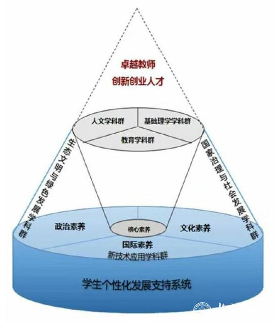 高素养平台基础上多学科群支撑的一流师范申博包杀网-申博私网官方体系