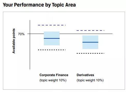 另外,90%分数线和10%分数线也可以在解释单科目的表现时提供有用的信息。