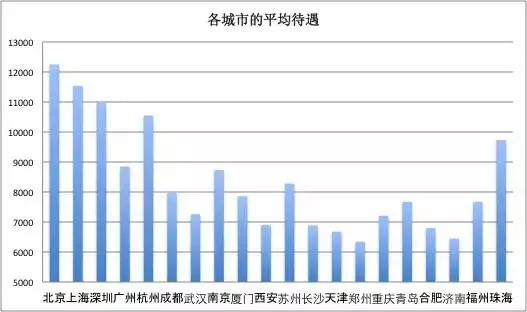 2018招聘大数据:北京公司招聘数量及待遇均居首