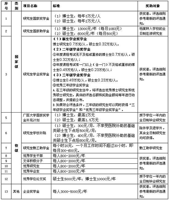 广州医科大学2019年硕士研究生招生简章