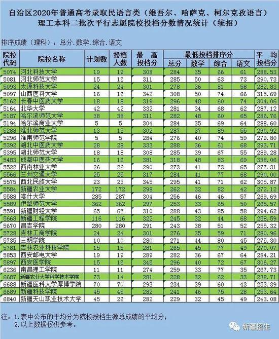《【万达在线注册】新疆普通高考普通类双语类民语类本科二批次投档录取》