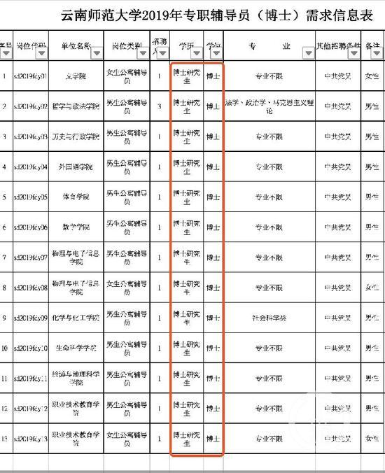 云南师范大学2019年专职辅导员(博士)需求信息表。图片来自网络