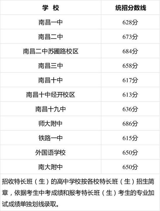 南昌首批省重点高中投档分数线公布 最低分数线613分