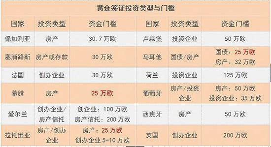 数据来源:Transparency International报告黄金签证报告 制图:江敏