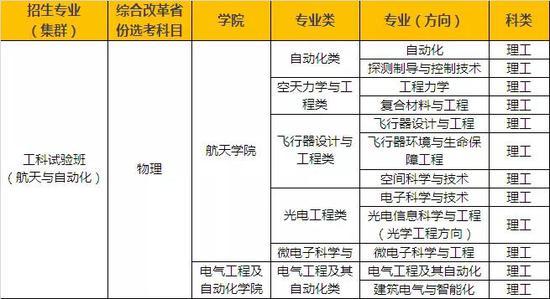 来源:哈尔滨工业大学招生网